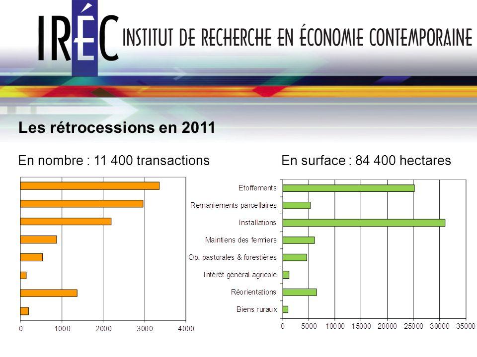 Les rétrocessions en 2011En nombre : 11 400 transactions En surface : 84 400 hectares.