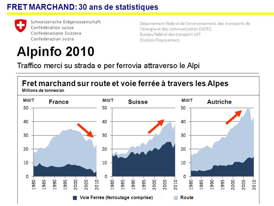 FRET MARCHAND: 30 ans de statistiques