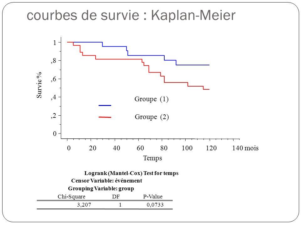 Espérance de vie des personnes satellisées Courbes+de+survie+%3A+Kaplan-Meier