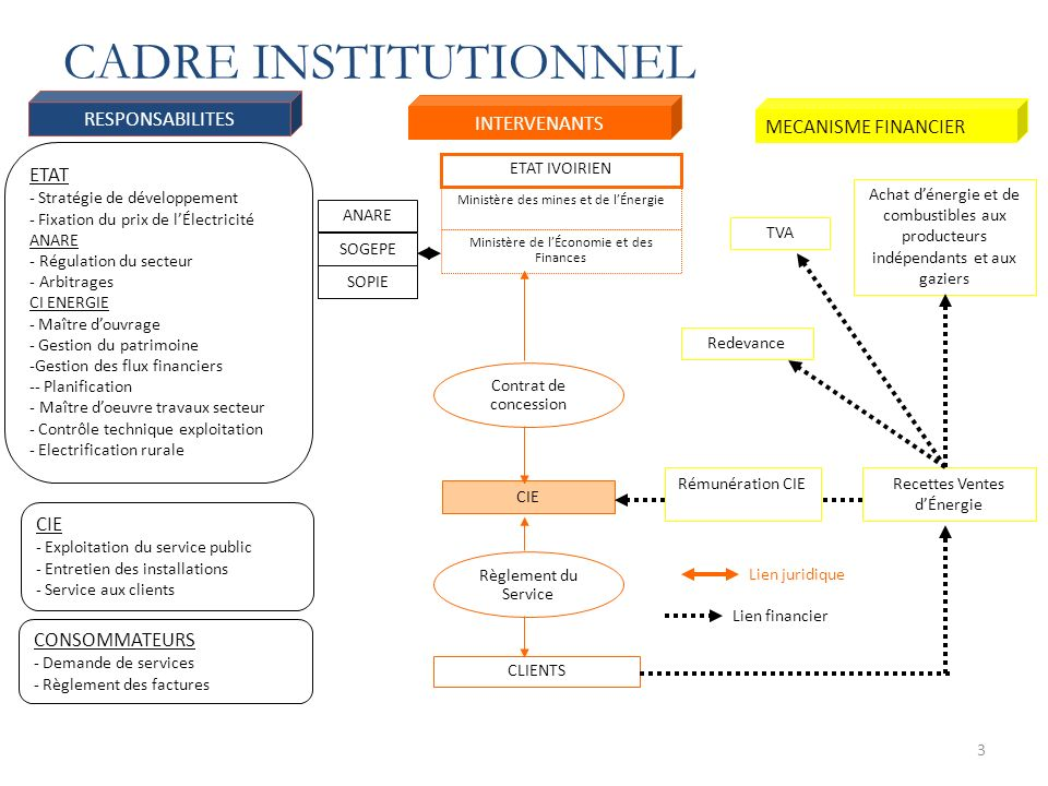CADRE INSTITUTIONNEL RESPONSABILITES INTERVENANTS MECANISME FINANCIER