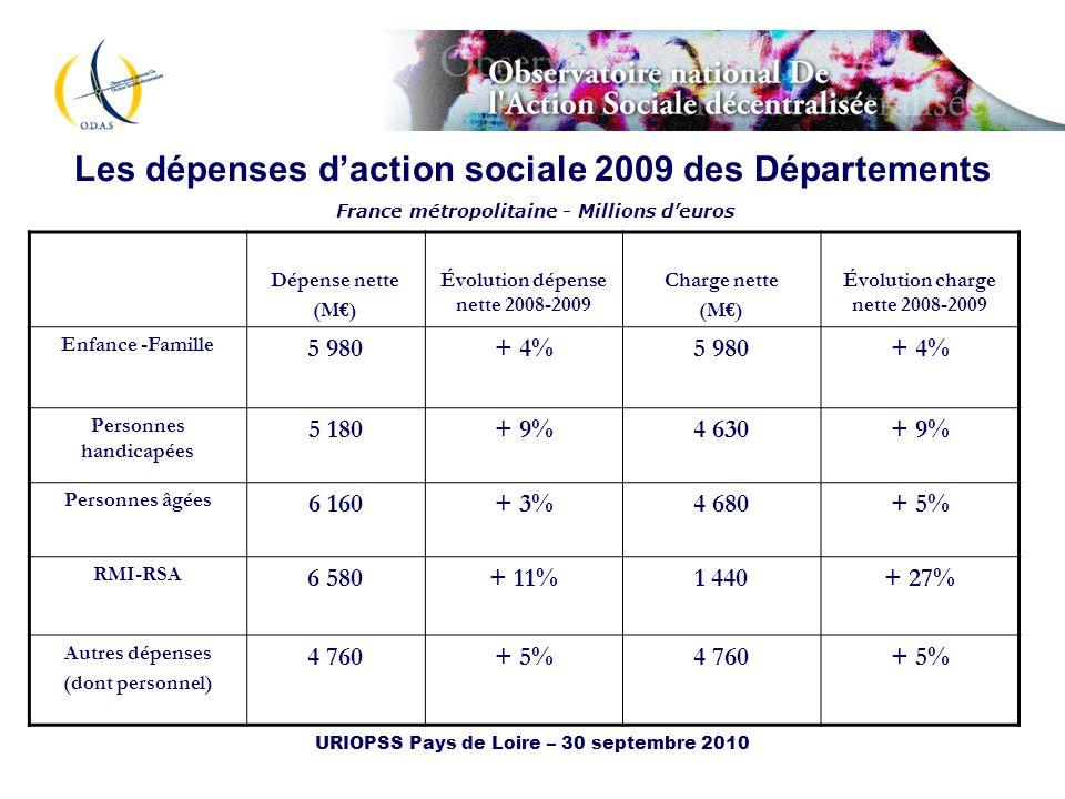 Les dépenses d'action sociale 2009 des Départements France métropolitaine - Millions d'euros