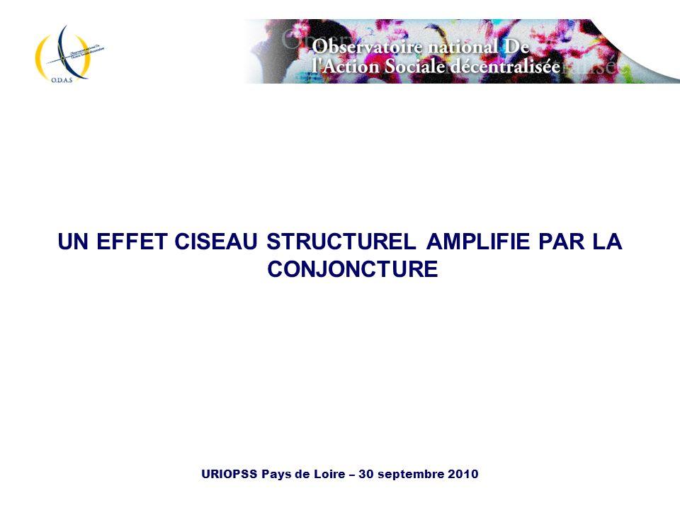 UN EFFET CISEAU STRUCTUREL AMPLIFIE PAR LA CONJONCTURE