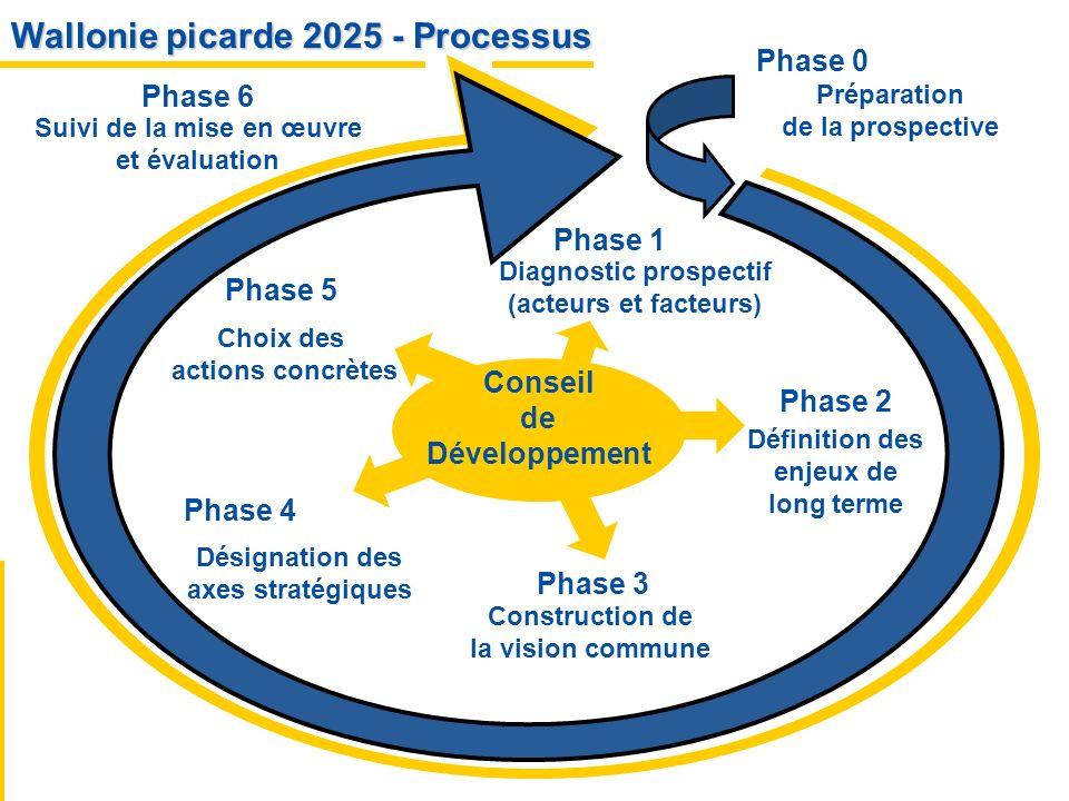 Wallonie picarde 2025 - Processus