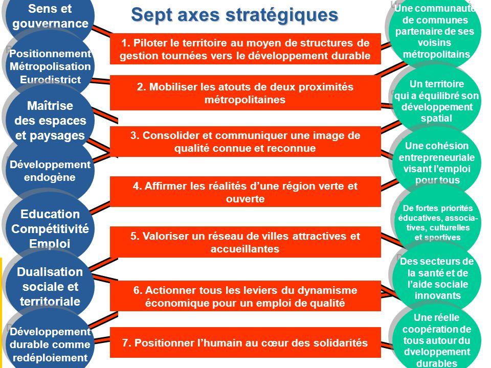Sept axes stratégiques