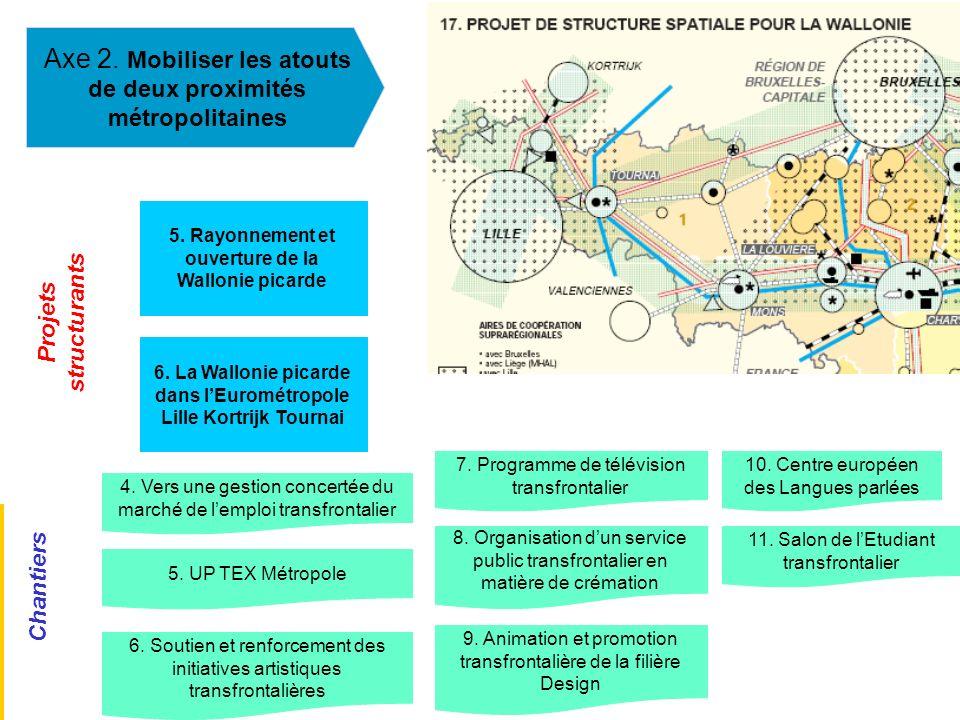 Axe 2. Mobiliser les atouts de deux proximités métropolitaines