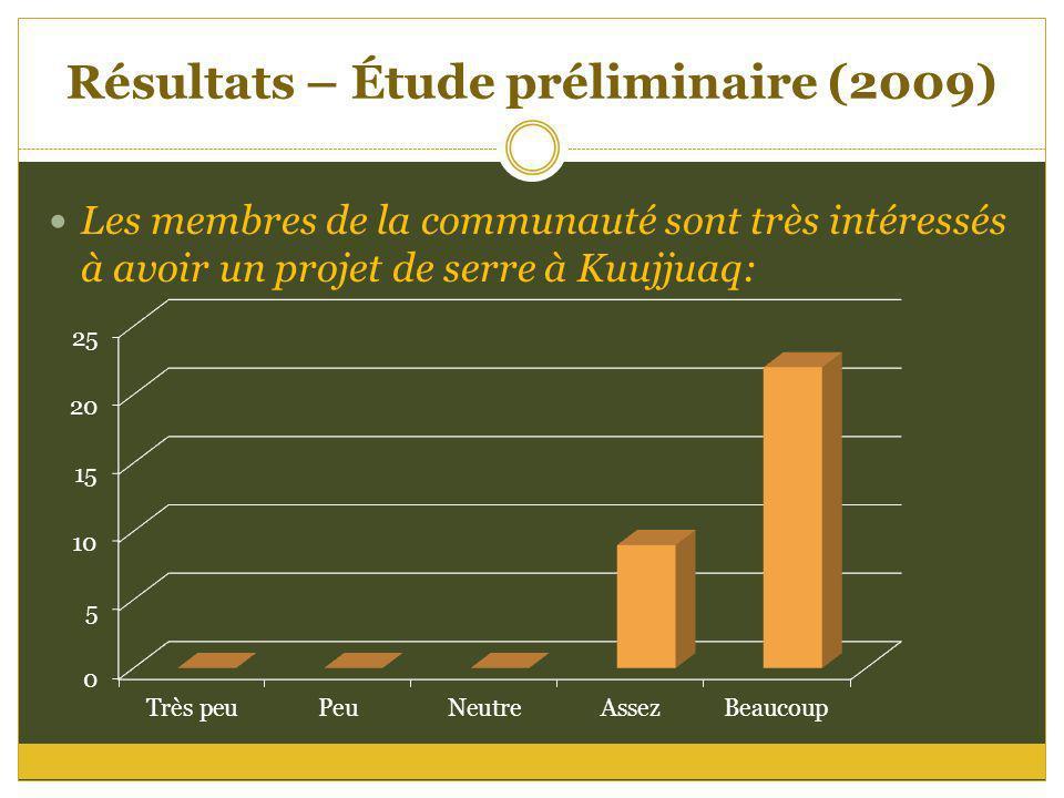 Résultats – Étude préliminaire (2009)