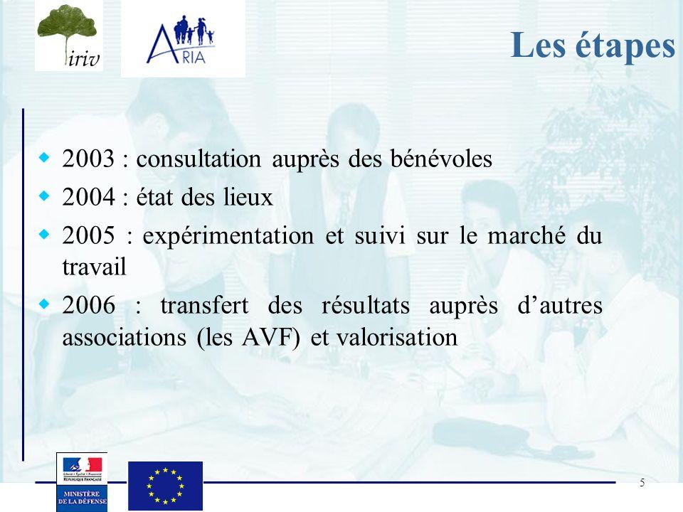 Les étapes 2003 : consultation auprès des bénévoles