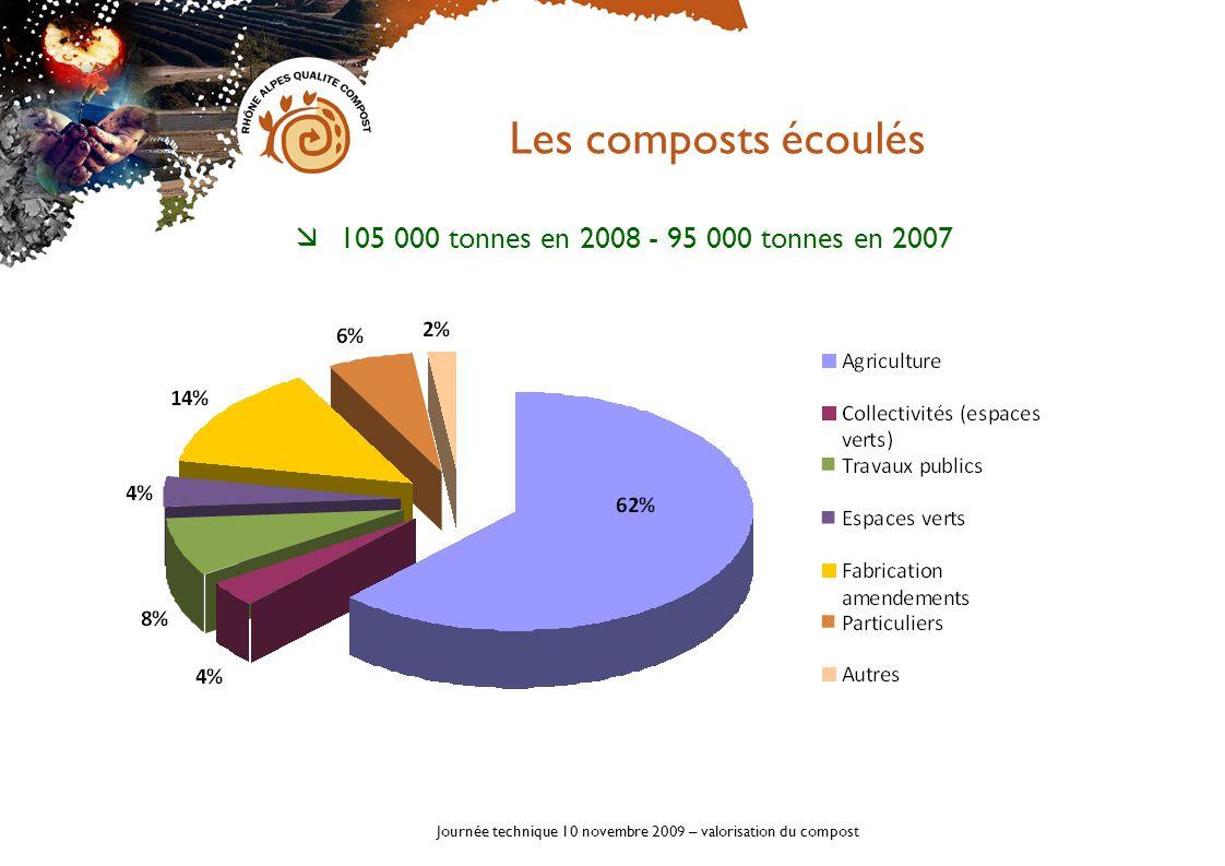 Journée technique 10 novembre 2009 – valorisation du compost