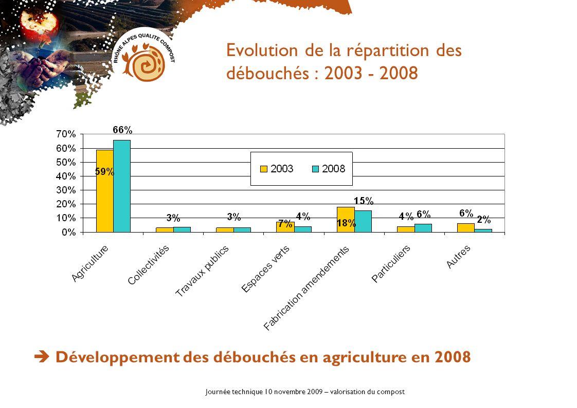 Evolution de la répartition des débouchés : 2003 - 2008