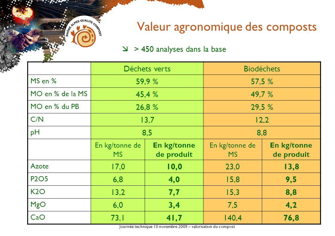Valeur agronomique des composts