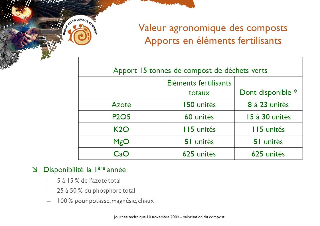 Valeur agronomique des composts Apports en éléments fertilisants