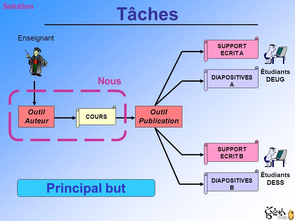 Tâches Principal but Nous Solution Enseignant Outil Auteur Outil