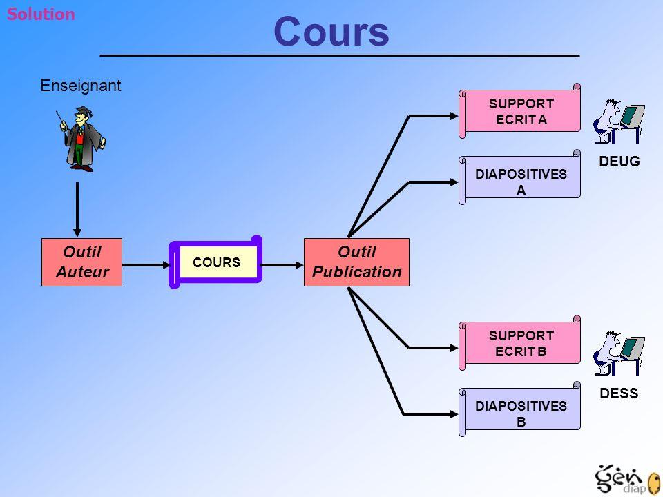 Cours Solution Enseignant Outil Auteur Outil Publication DEUG DESS