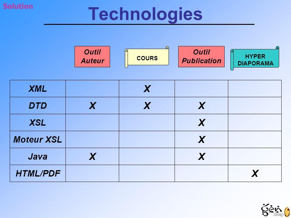 Technologies X X X X XML DTD XSL Moteur XSL Java HTML/PDF Solution