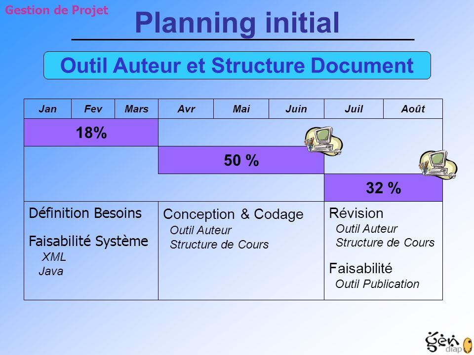 Outil Auteur et Structure Document