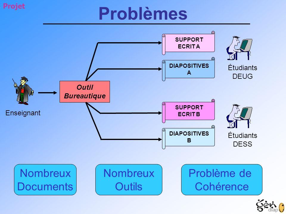 Problèmes Nombreux Documents Nombreux Outils Problème de Cohérence