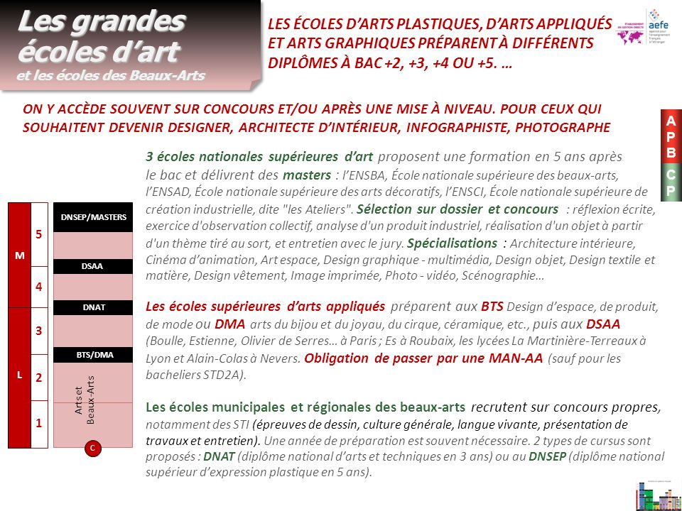 Apr s un bac l ou es au lyc e descartes ppt t l charger - Ecole national superieur des arts decoratifs ...
