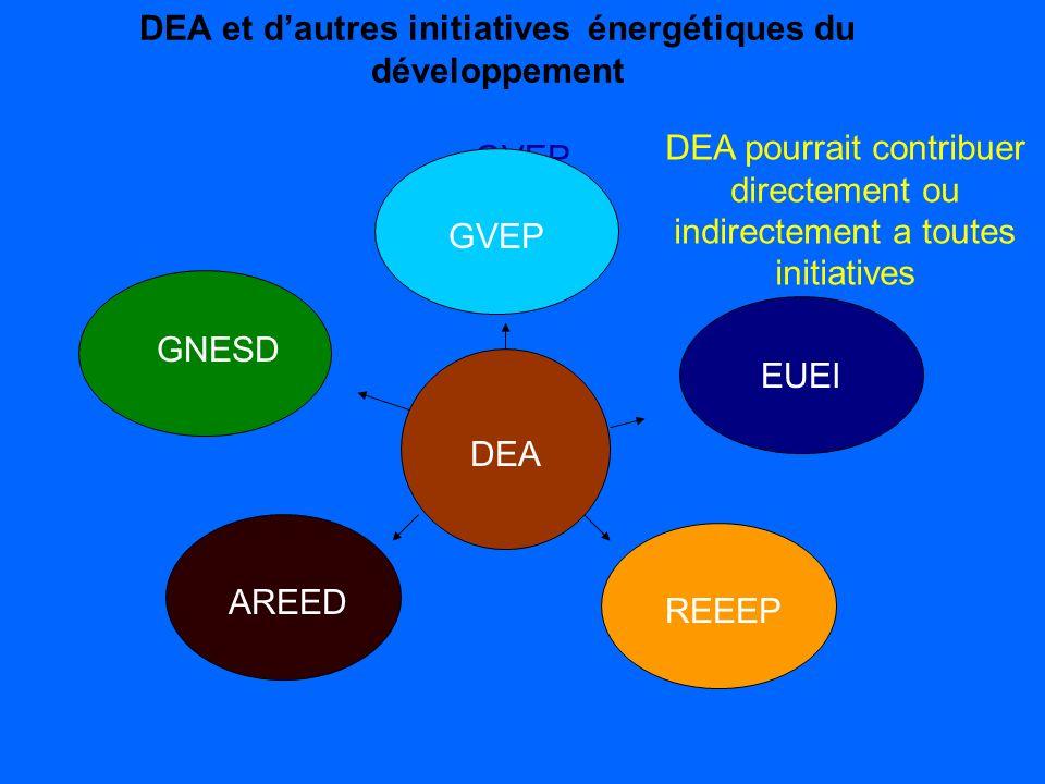 DEA et d'autres initiatives énergétiques du développement