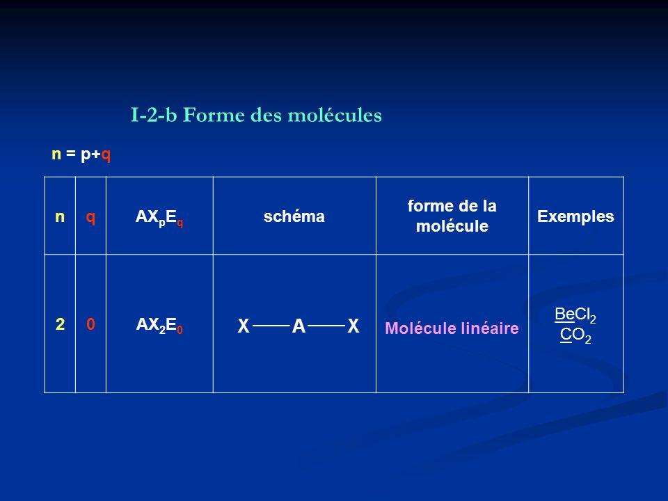 I-2-b Forme des molécules
