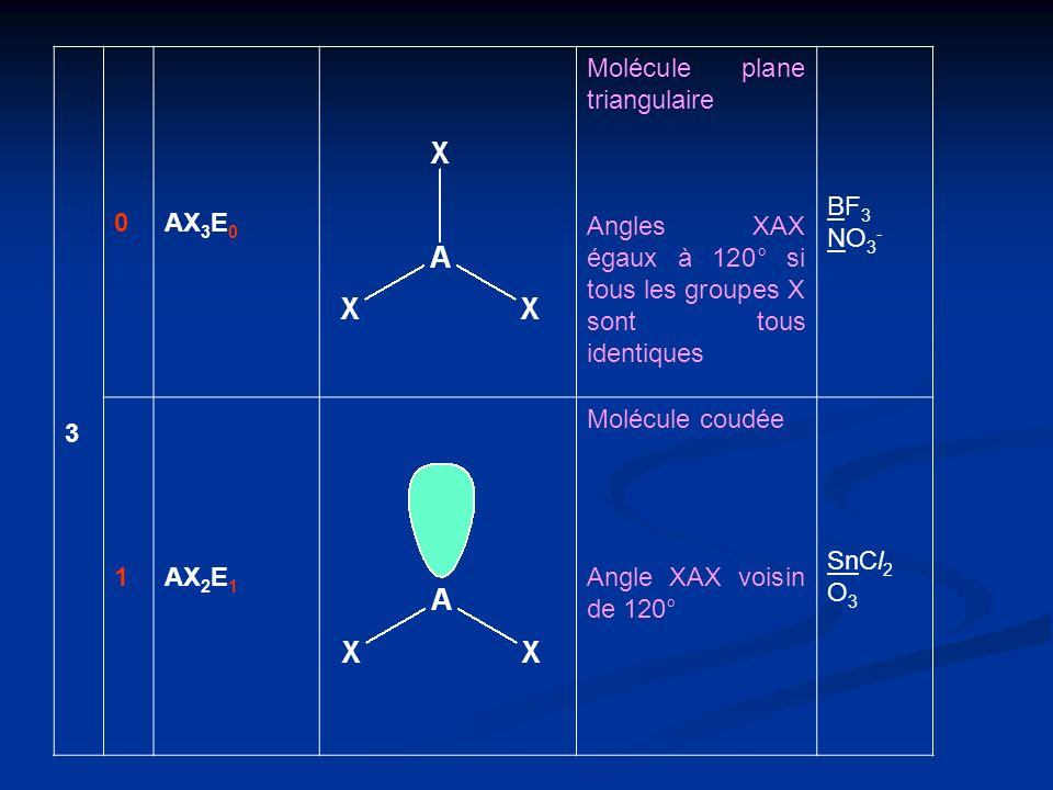 3 AX3E0. Molécule plane triangulaire. Angles XAX égaux à 120° si tous les groupes X sont tous identiques.