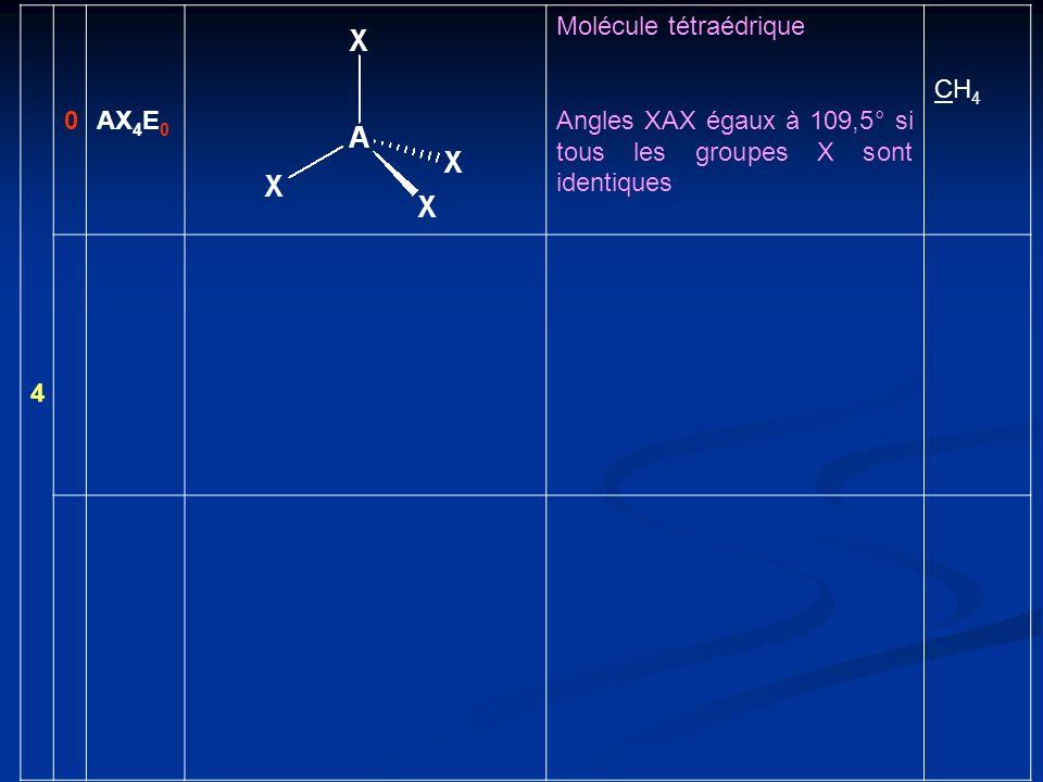 4 AX4E0 Molécule tétraédrique Angles XAX égaux à 109,5° si tous les groupes X sont identiques CH4