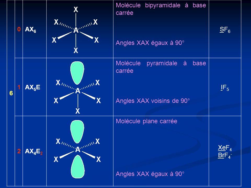 6 AX6. Molécule bipyramidale à base carrée. Angles XAX égaux à 90° SF6. 1. AX5E. Molécule pyramidale à base carrée.
