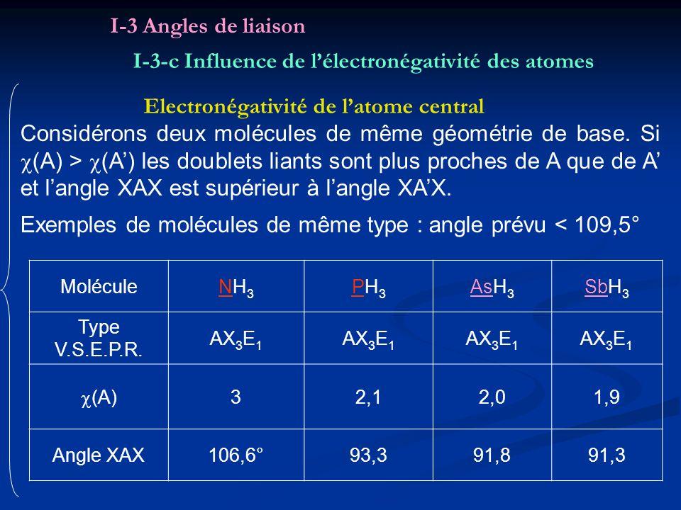 I-3-c Influence de l'électronégativité des atomes
