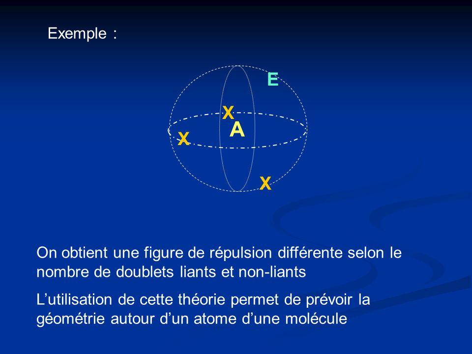 Exemple : E. X. A. X. X. On obtient une figure de répulsion différente selon le nombre de doublets liants et non-liants.