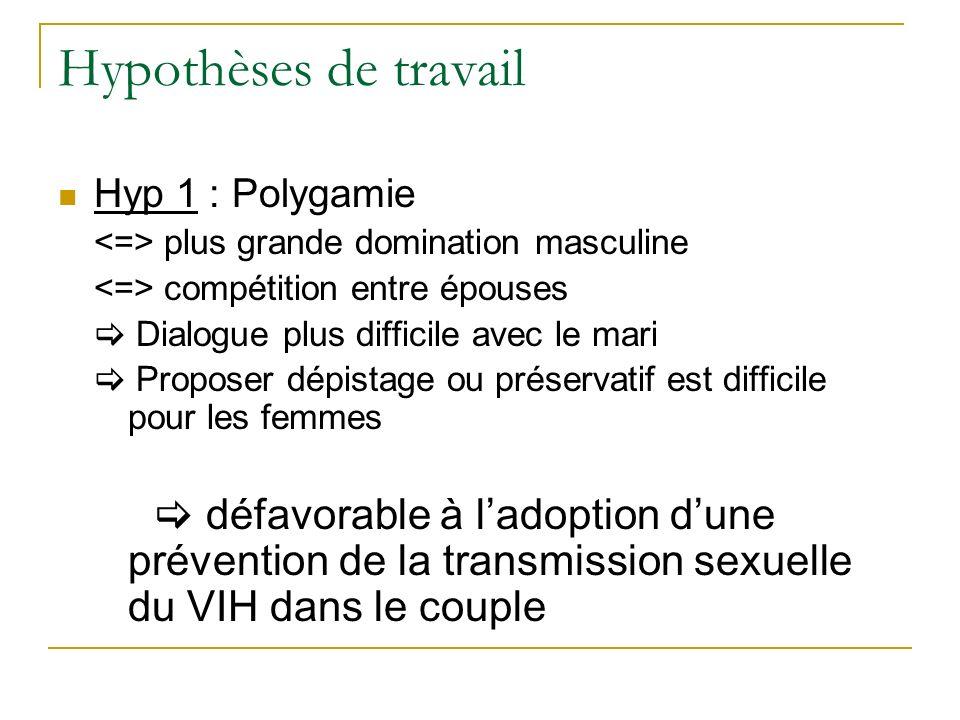 Hypothèses de travail Hyp 1 : Polygamie
