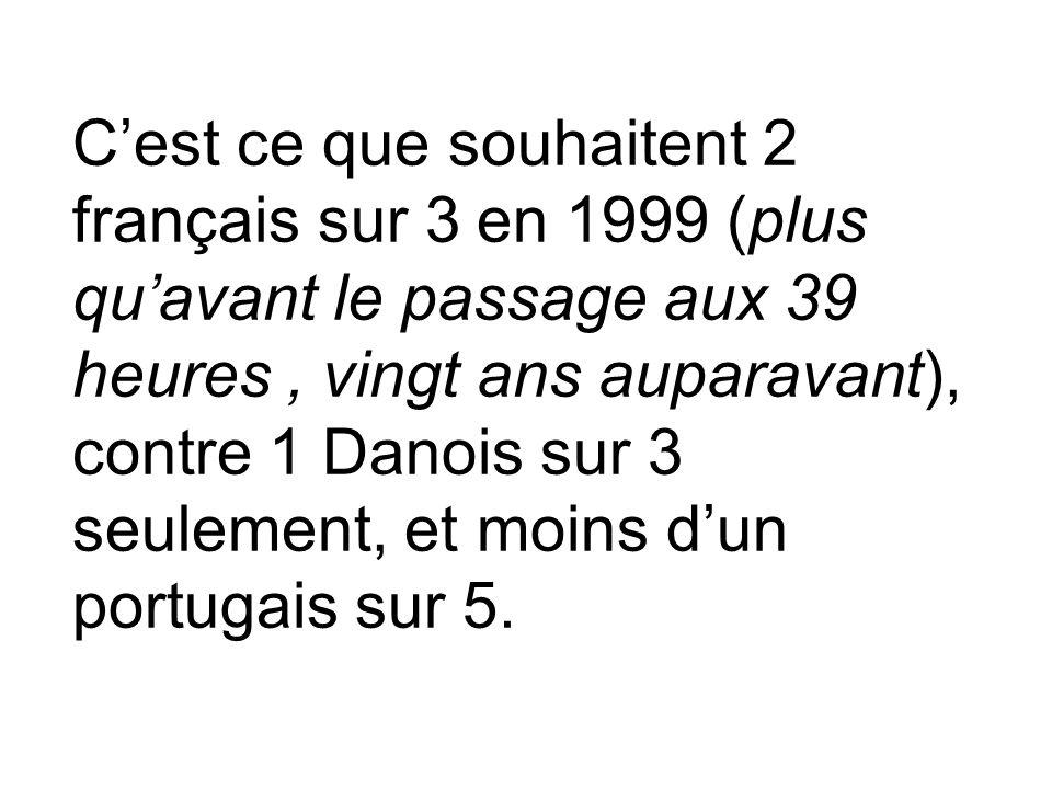 C'est ce que souhaitent 2 français sur 3 en 1999 (plus qu'avant le passage aux 39 heures , vingt ans auparavant), contre 1 Danois sur 3 seulement, et moins d'un portugais sur 5.
