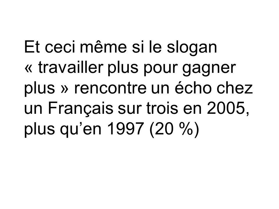 Et ceci même si le slogan « travailler plus pour gagner plus » rencontre un écho chez un Français sur trois en 2005, plus qu'en 1997 (20 %)