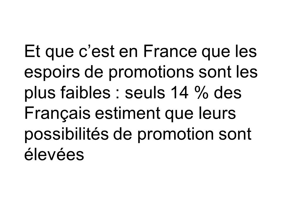 Et que c'est en France que les espoirs de promotions sont les plus faibles : seuls 14 % des Français estiment que leurs possibilités de promotion sont élevées