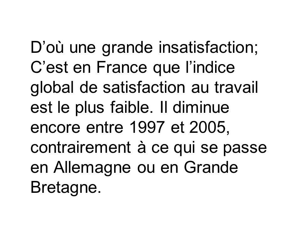 D'où une grande insatisfaction; C'est en France que l'indice global de satisfaction au travail est le plus faible.