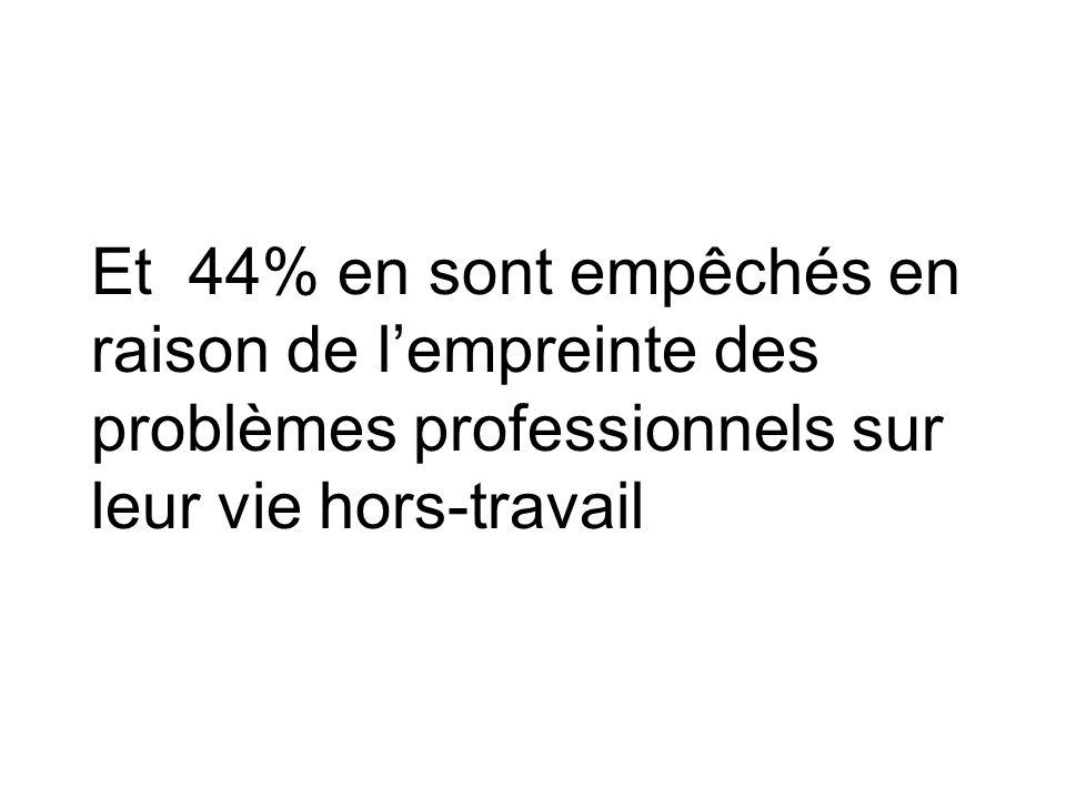 Et 44% en sont empêchés en raison de l'empreinte des problèmes professionnels sur leur vie hors-travail