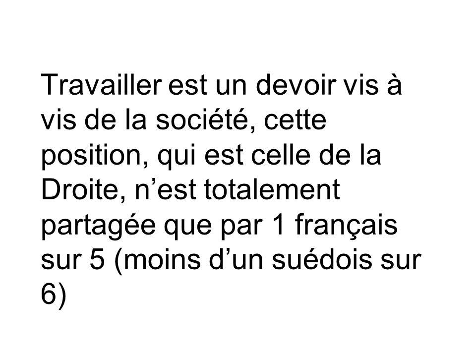 Travailler est un devoir vis à vis de la société, cette position, qui est celle de la Droite, n'est totalement partagée que par 1 français sur 5 (moins d'un suédois sur 6)