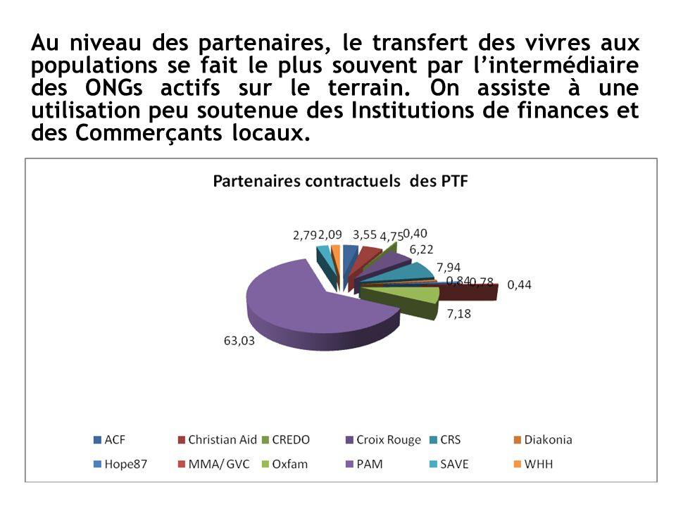Au niveau des partenaires, le transfert des vivres aux populations se fait le plus souvent par l'intermédiaire des ONGs actifs sur le terrain.