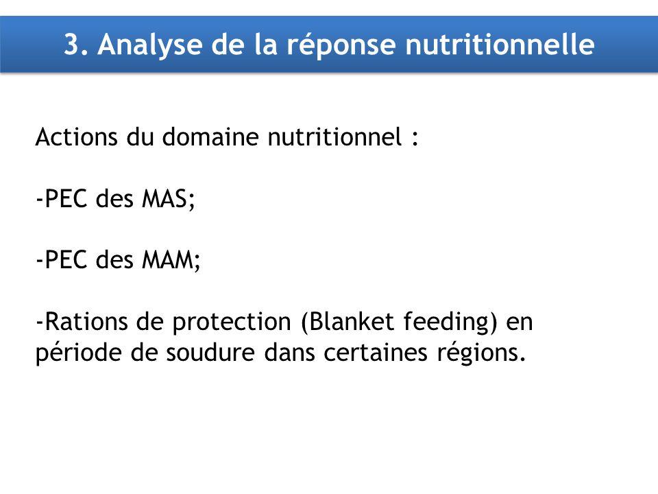 3. Analyse de la réponse nutritionnelle