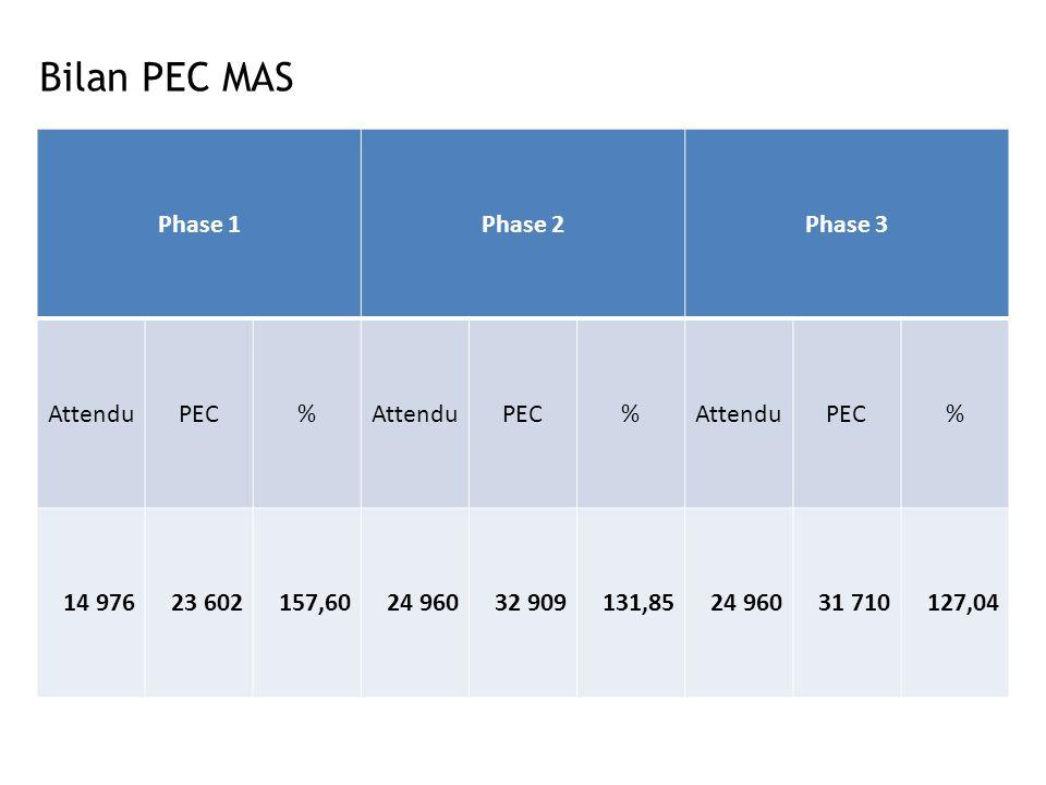 Bilan PEC MAS Phase 1 Phase 2 Phase 3 Attendu PEC % 14 976 23 602