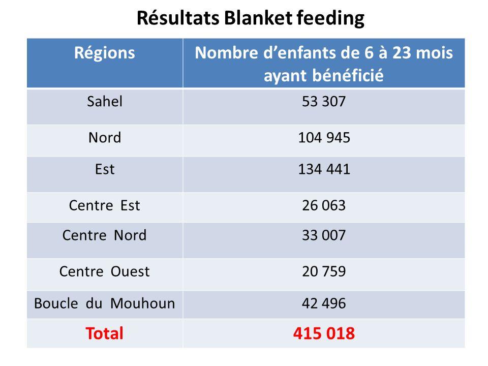 Résultats Blanket feeding