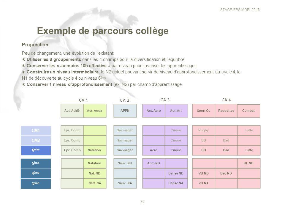 Stage EPS Z O N E M O P I Évaluer les compétences en EPS ...