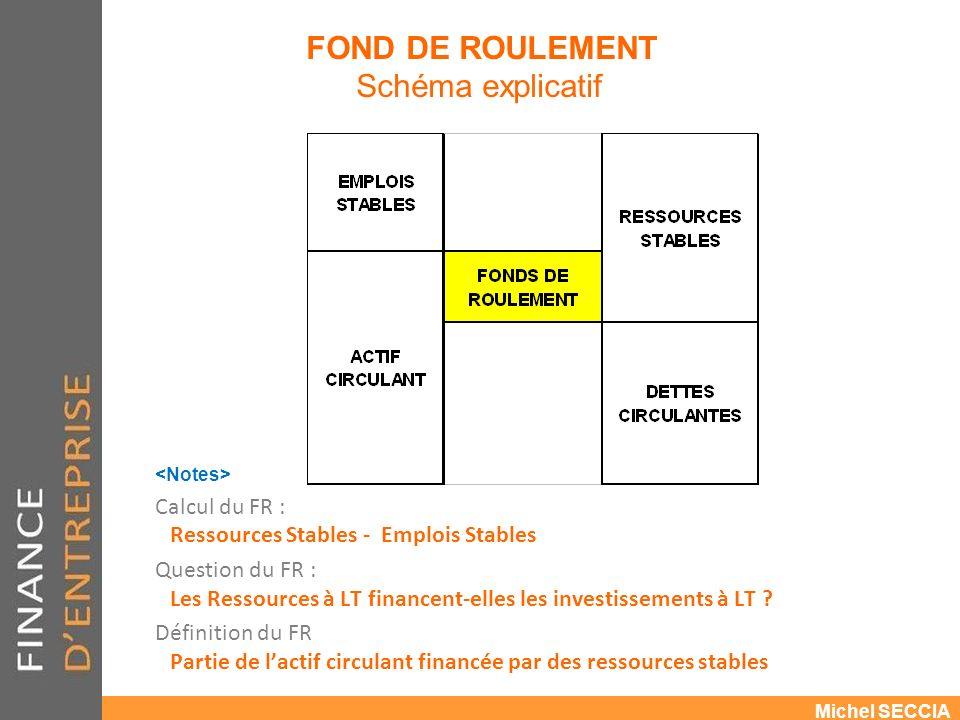 FOND DE ROULEMENT Schéma explicatif