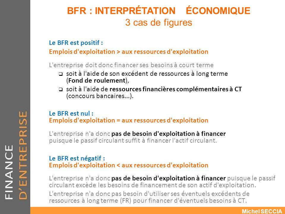 BFR : INTERPRÉTATION ÉCONOMIQUE 3 cas de figures