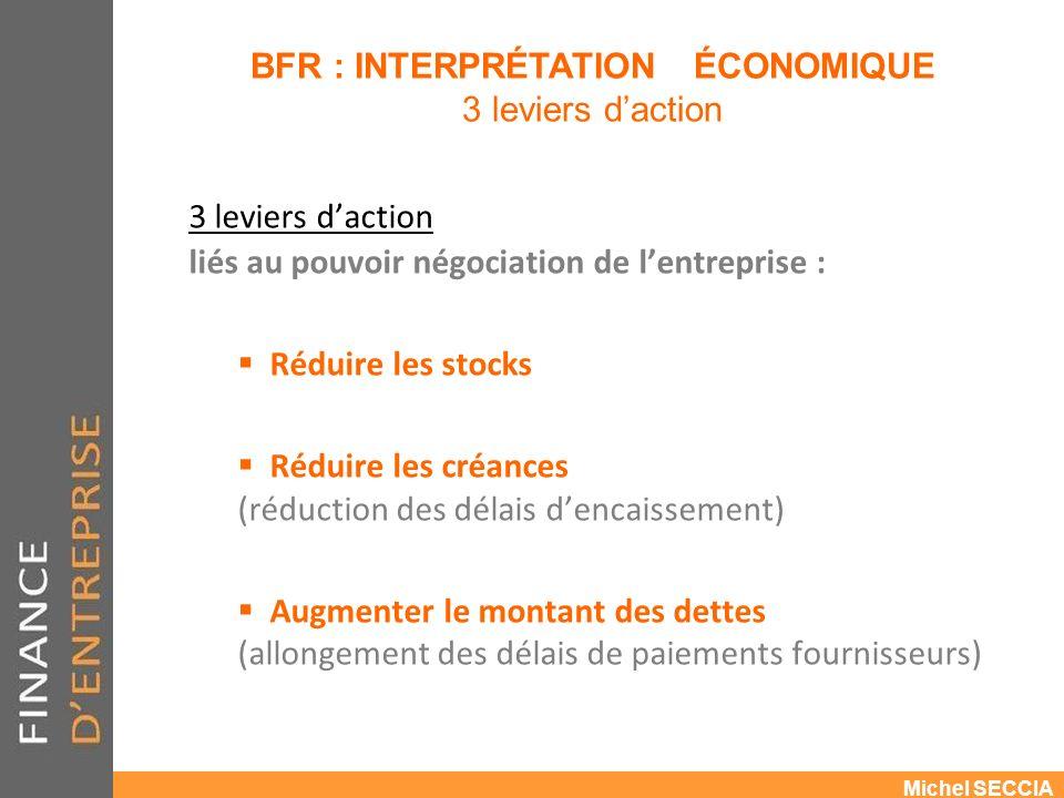 BFR : INTERPRÉTATION ÉCONOMIQUE 3 leviers d'action