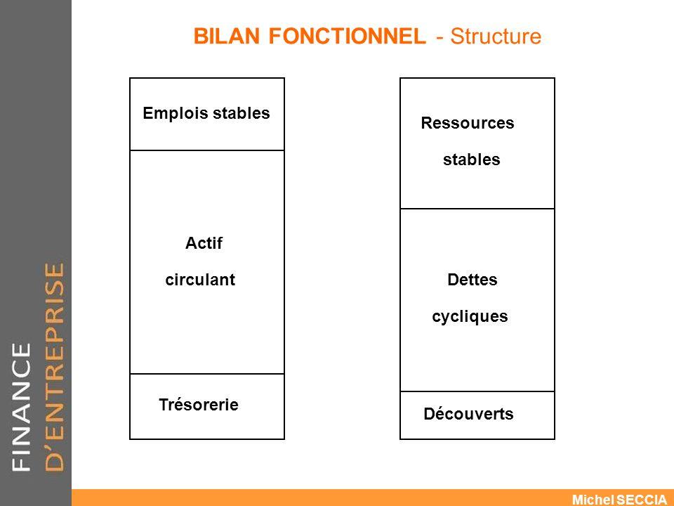 BILAN FONCTIONNEL - Structure