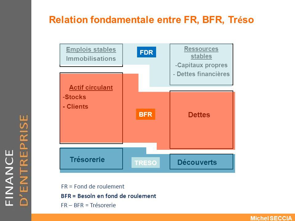 Relation fondamentale entre FR, BFR, Tréso