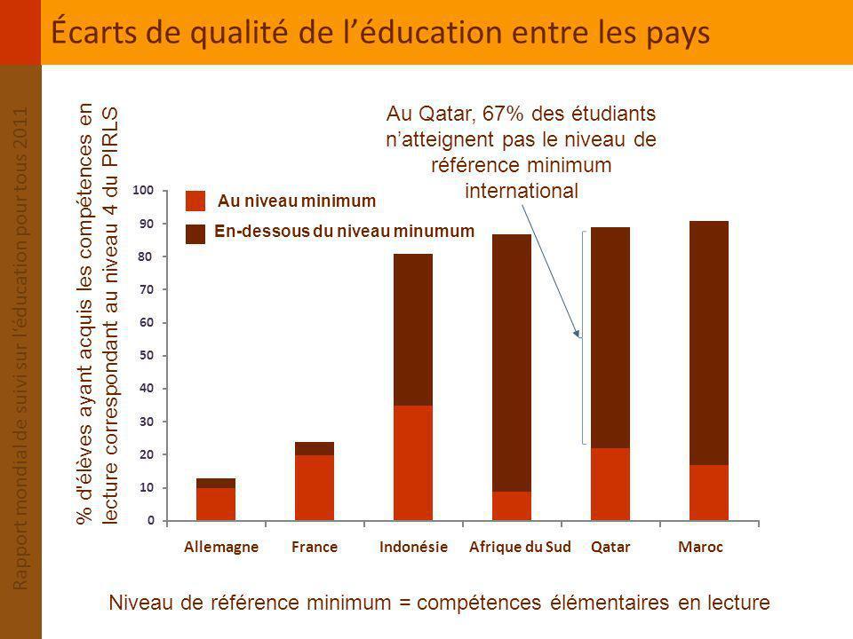 Écarts de qualité de l'éducation entre les pays