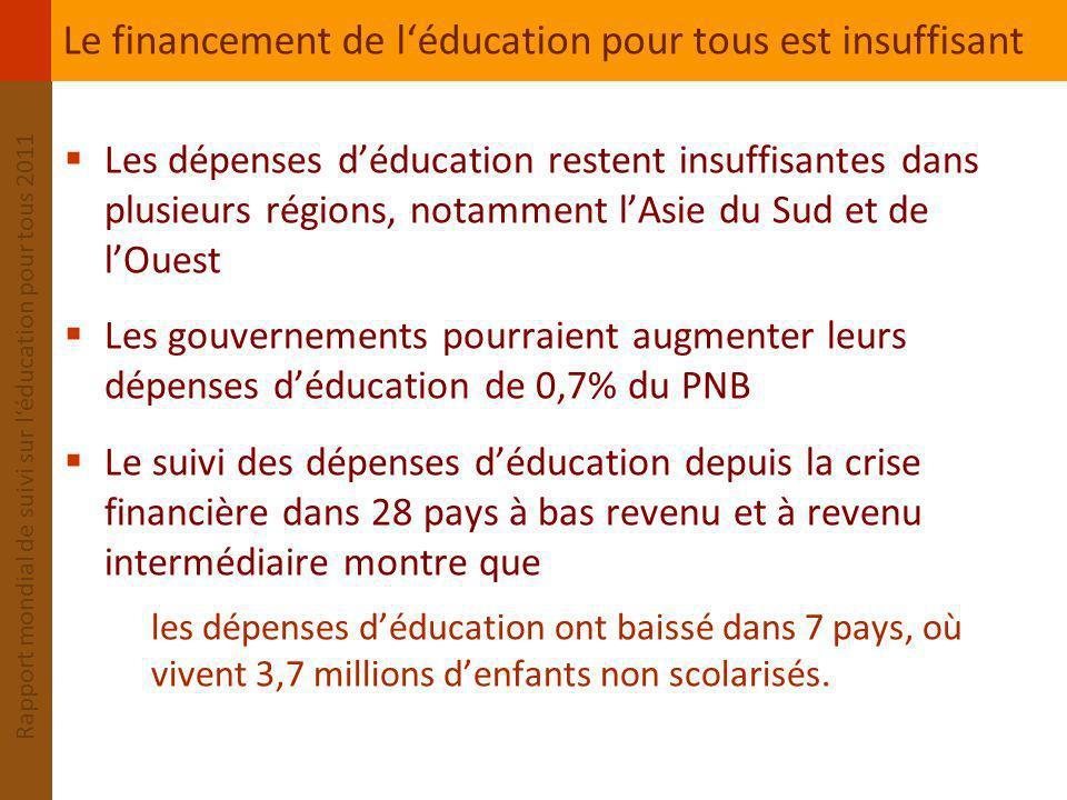 Le financement de l'éducation pour tous est insuffisant