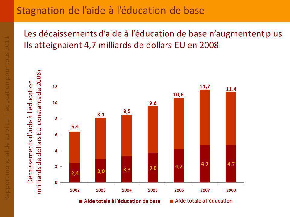 Stagnation de l'aide à l'éducation de base