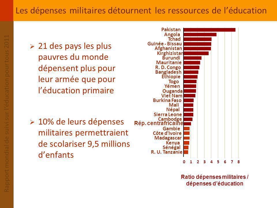 Les dépenses militaires détournent les ressources de l'éducation