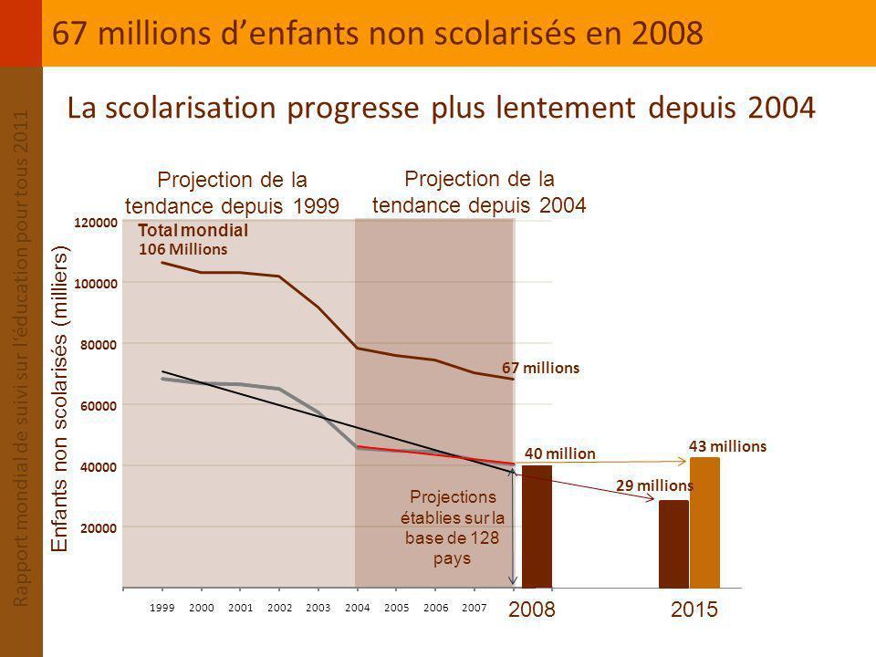 67 millions d'enfants non scolarisés en 2008